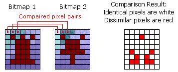 How bitmap comparison works